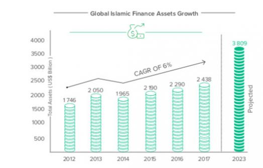the growth rate of Islamic financial assets